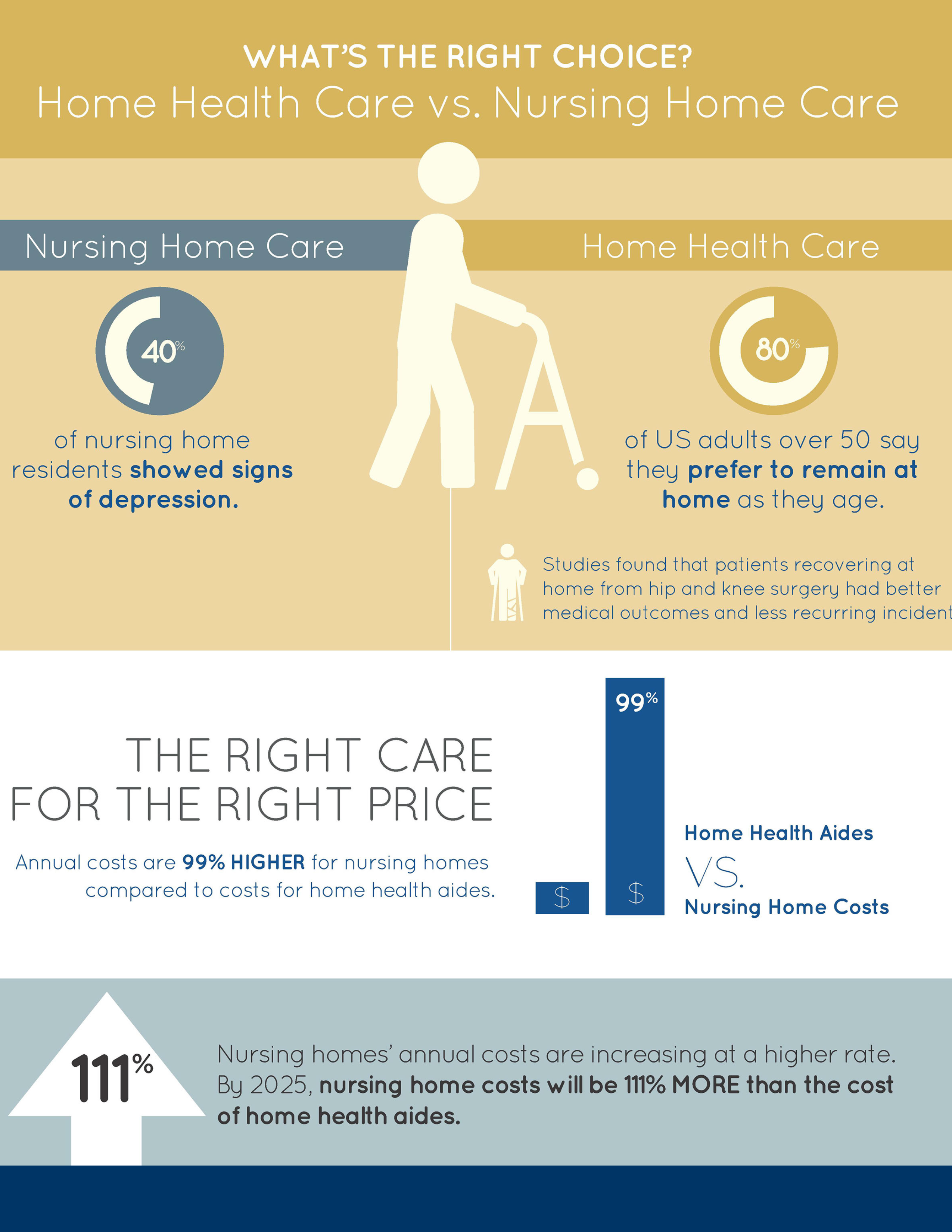 Home Health Care vs. Nursing Home Care